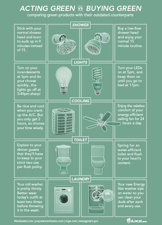 green lifestyle, green products, infographic, elocal, sustainable design, green design, environmental footprint, green home, green actions, sustainable lifestyle