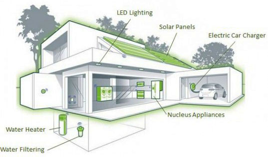 Dunedin eco village to be the first leed certified net for Eco home design plans