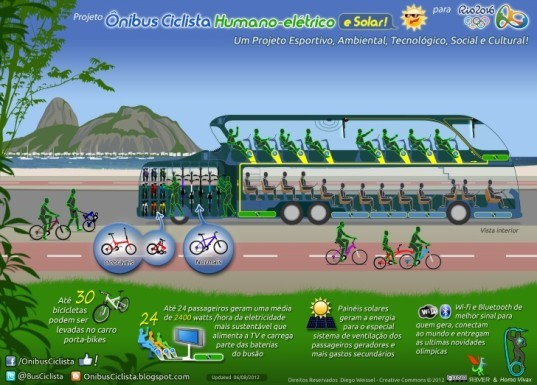 Project Cycling Bus Rever Design Studio, human-powered, bike storage, Olympic Games Rio 2016, WiFi enabled, electric bus, kinetic energy