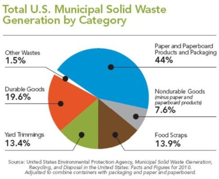 Billion worth of recyclable packaging is buried in