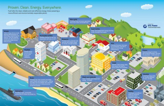 utc power, hydrogen fuel cell, infographic, fuel cell, hydrogen power, renewable energy, green design, sustainable design, alternative energy, uses for fuel cells, green technology, clean technology, clean tech