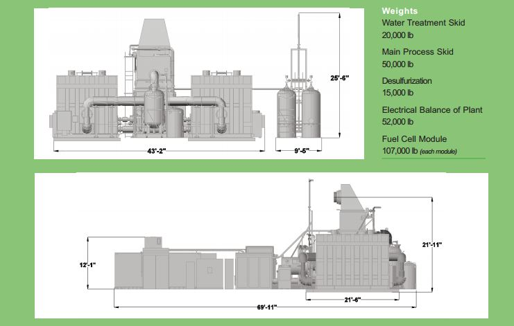 World's Largest Biogas Fuel Cell Power Plant Launches at