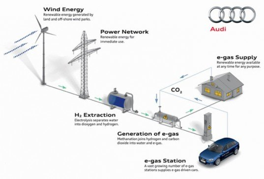 audi, carbon neutral, e-fuel, e-gas, co2, supply, process