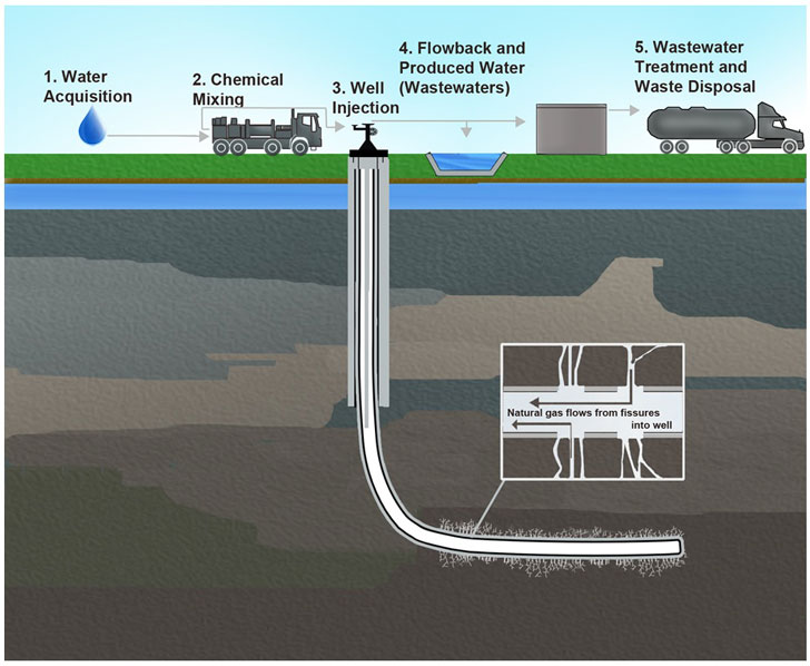 University of texas fracking study discredited over researchers environment publicscrutiny Choice Image