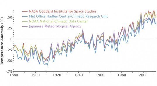 NASA Climate Report, NOAA Climate Change Report, Climate Change Tracking, Global Warming Trends, Manmade climate change data, Japanese Meteorological Center climate report, Met Office Hadley Center climate report