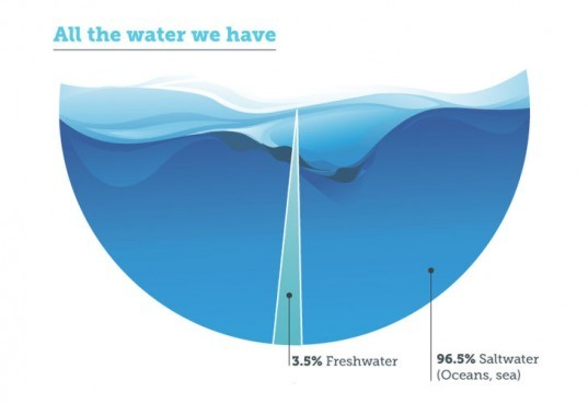 Energy Recovery, desalination, infographic, freshwater, sustainable desalination