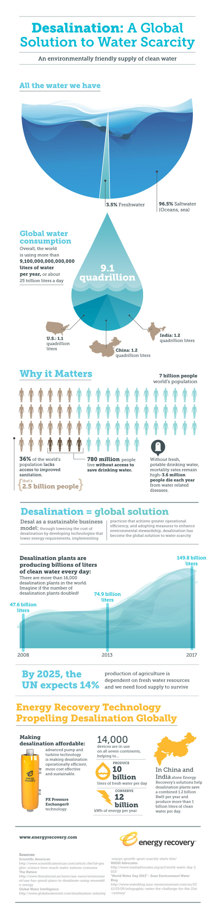 Infographic Energy Efficient Desalination Could Provide Clean