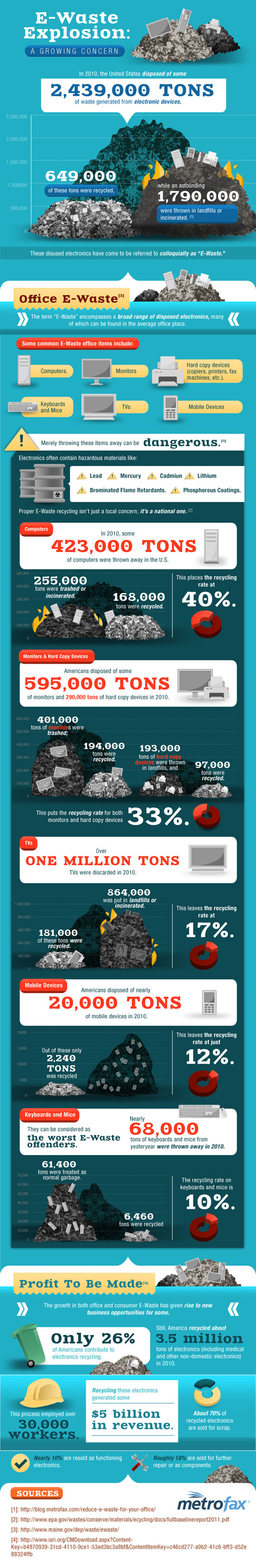 e-waste, e-waste infographic, sustainable design, green design, infographic, sustainable technology, green gadget, electronics recycling, electronic waste, e-waste recycling