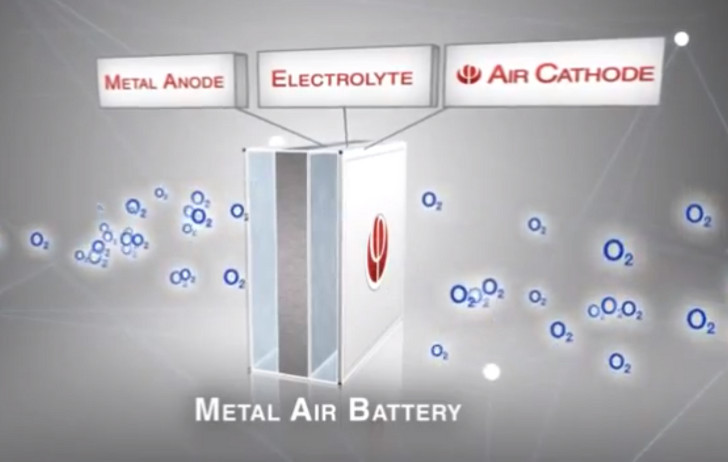 Aluminum Air Battery >> Phinergy S Recyclable Aluminum Air Battery Could Power Electric