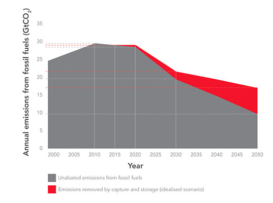 carbon bubble, fossil fuel supply, fossil fuel demand, oil demand, coal demand, reducing fossil fuels, combating global warming, global warming, reducing emissions, reducing carbon consumption, fossil fuel supply demand, alternative energies