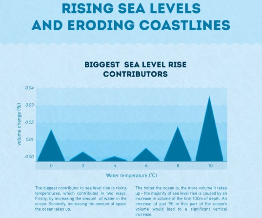 rising sea levels, eroding coastlines, infographic, sea level, sustainability, environment, water issues, coastline, climate change, global warming, polar ice caps