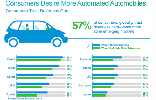 Cisco, green car, autonomous car, driverless car, car technology, transportation, innovative car technology, automated driving