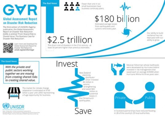 GAR, UNISDR, UN, report, disaster risk reduction, business, private sector