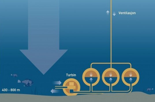 Subhydro AS, subhydro, tidal power, wave power, energy storage, water pressure, energy, SINTEF