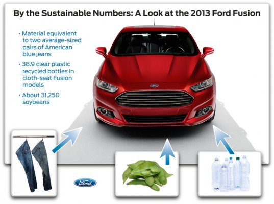 ford fusion sustainability, ford fusion, ford fusion recycled materials, ford fusion soybeans, ford fusion denim, ford fusion recycled bottles