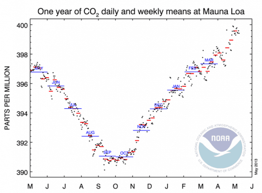NOAA, Mauna Loa, 400 PPM, CO2 concentrations, global warming