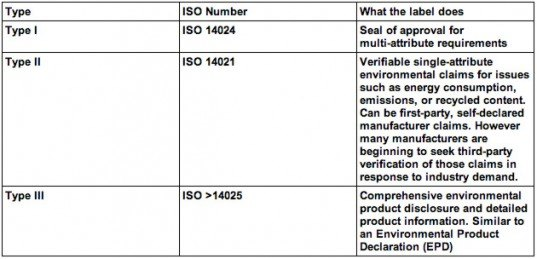 ISO-defined Types of Green Product Certification Labels, ISO-defined Green Products, ISO Certification Labels, ISO Labels, ISO, ISO products
