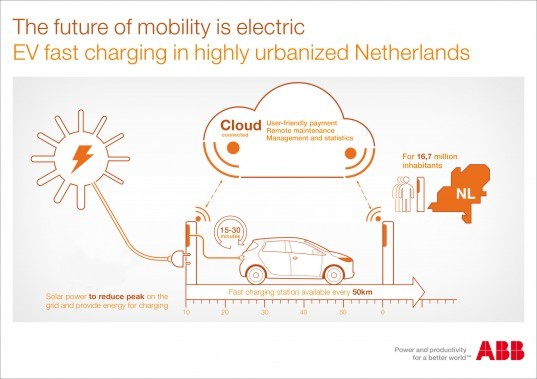 ABB, electric cars, electric vehicles, electric vehicle charging, EV, EVs, EV charging station, fast-charging, Netherlands, EV charging network, transportation, alternative fuels