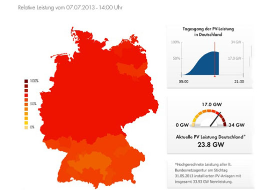 SMA Solar Technology, Germany solar power record, solar power, Germany photovoltaics, Germany clean energy, renewable energy sources, solar energy, solar panels, clean energy incentives, record breaking solar power Germany