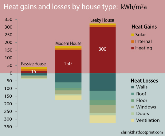 passive house, passivhaus, infographic, green building, sustainable architecture, green architecture, efficient home, energy-efficiency, heating, cooling, hvac, energy conservation, insulation
