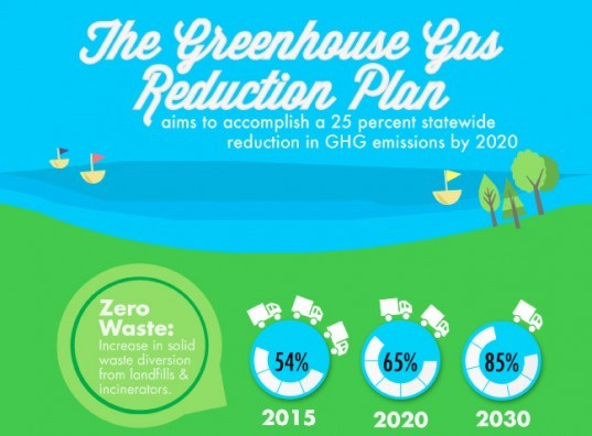 INFOGRAPHIC: The Run Down on Maryland's Greenhouse Gas Reduction Plan and Bottle Bill