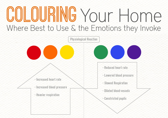 Colours And Moods infographic: how interior color choice can evoke moods in your