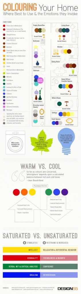 INFOGRAPHIC: How Interior Color Choice Can Evoke Moods in Your Home |  Inhabitat - Green Design, Innovation, Architecture, Green Building