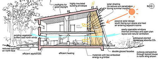 Passive Solar Section Inhabitat Green Design Innovation