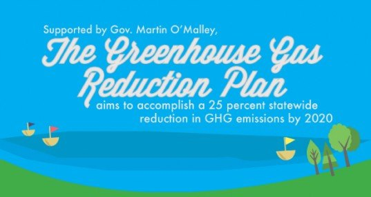 maryland, Greenhouse Gas Reduction Bill, infographic, Maryland Bottle Bill, green design, sustainable design, policy, climate change, greenhouse gas emissions, emission reductions, environment