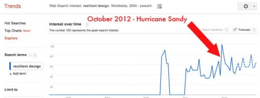 "Trend of the search term ""resilient design"" from 2011-2013, google search, google analytics, google trends, resilient design, resiliency, resilient buildings"