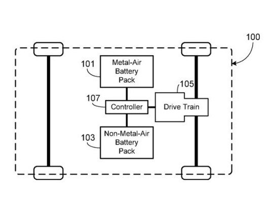 Tesla Patents Next Gen Electric Car Battery That Gets Miles On