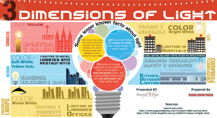 Colors Affect Emotions 3 dimensions of light infographic shows how lighting and color