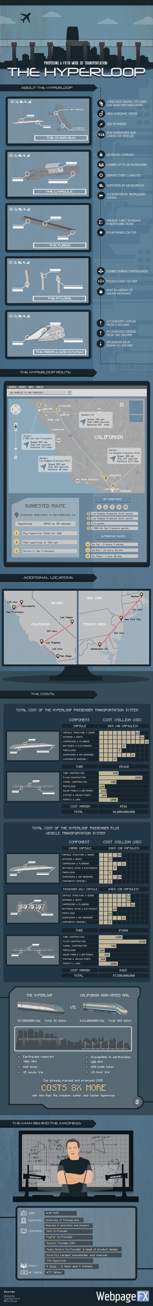 hyperloop, infographic, elon musk, transportation, green transportation, world's fastest train, green design, sustainable design, solar power, renewable energy, green technology