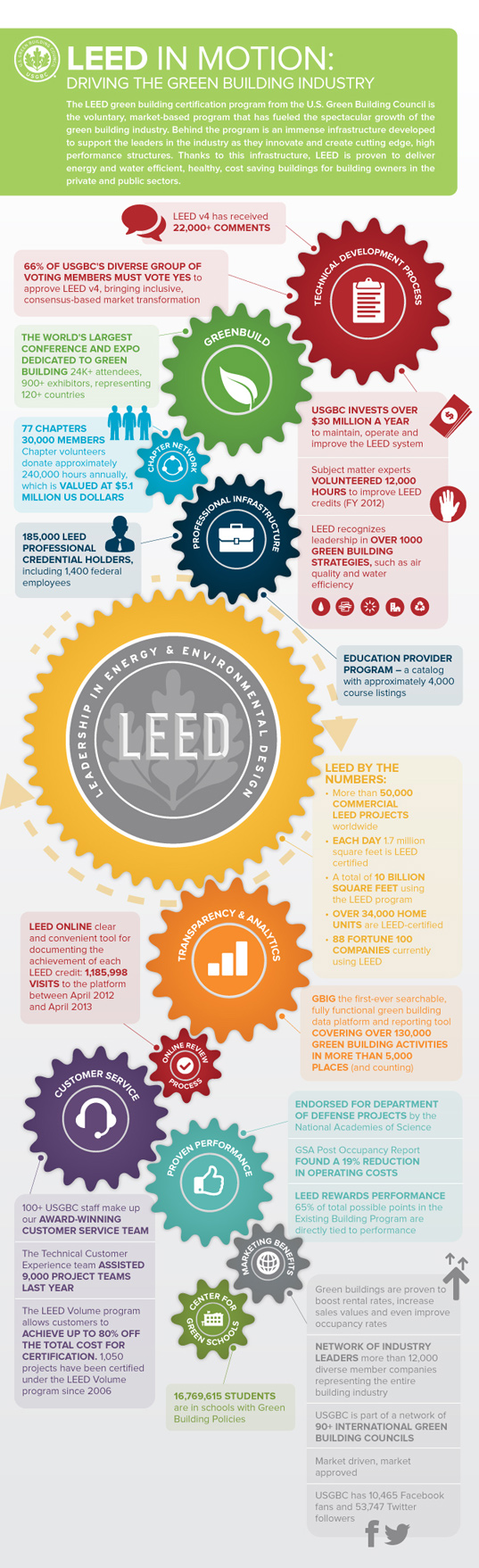 Report Reveals The Cost Of Leed Certification Inhabitat Green