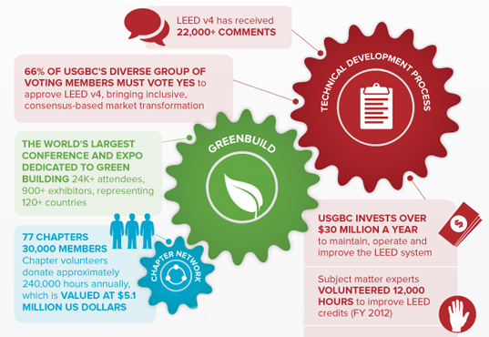 'LEED in Motion' Infographic Shows How LEED Certification Has Driven the  Green Building Industry | Inhabitat - Green Design, Innovation,  Architecture, ...