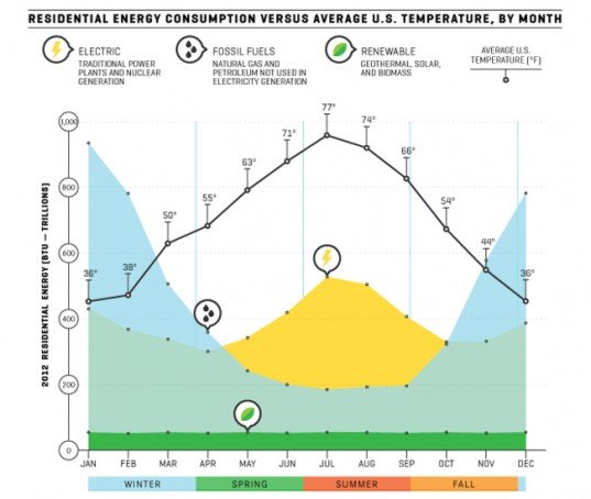 Save on Energy Summer Energy Efficiency Infographic ...