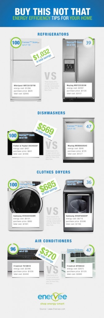 Infographic enervee helps you find the greenest home for Find architecture