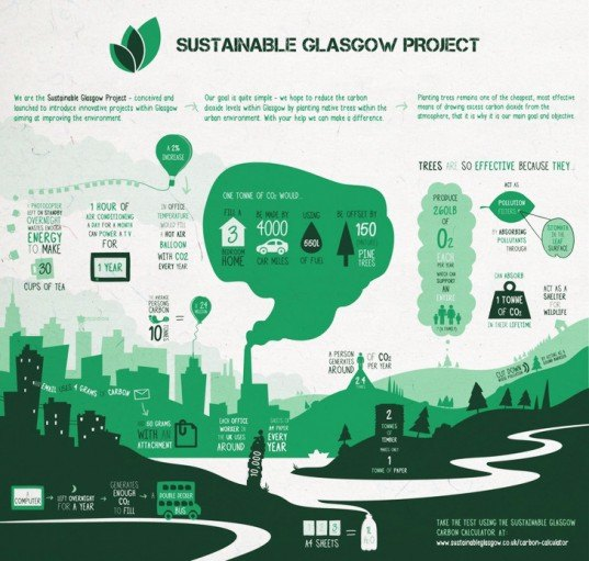 planting trees, project urban forest, sustainable glasgow, glasgow, green design, sustainable design, global warming, climate change, carbon dioxide emissions, gardening, trees, tree planting, infographic