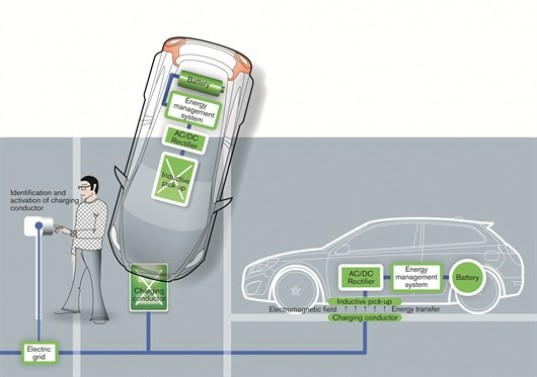 Volvo, Siemens, Inductive charging, electromagnetic field, electric vehicles, Volvo electric vehicles, cordless charging