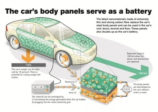 Volvo S New Electric Vehicle Battery Technology Stores Energy In A