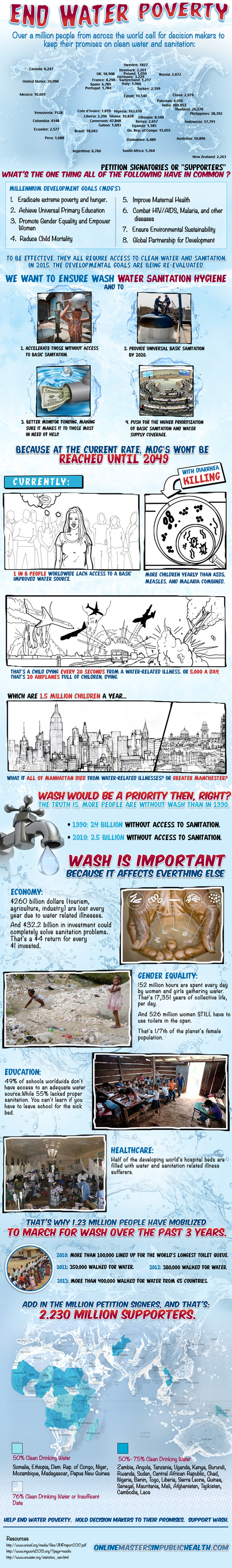 water poverty, infographic, water, water issues, global development, sustainable design, green design