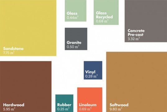 Infographic Shows the Amount of Various Building Materials That Can Be Produced For 1 Ton of CO2