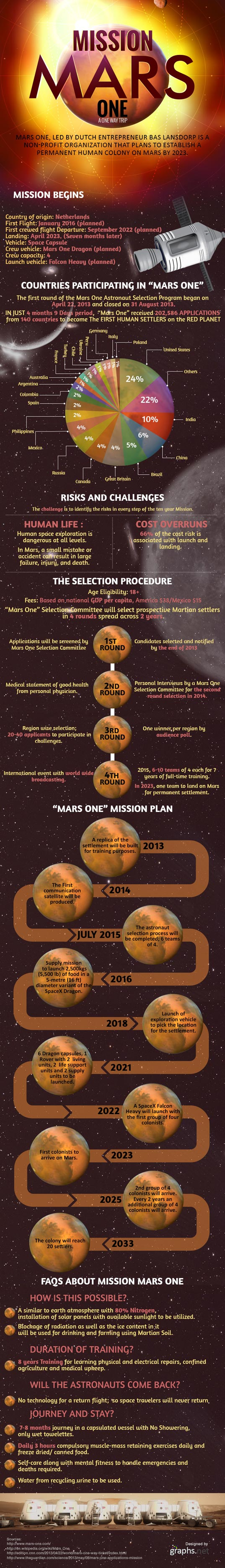 mission mars one, infographic, mars infographic, mars one, mars colony, mission to mars, sustainable design, green design, bas lansdorp, space, mars 2023