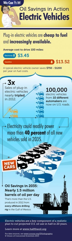 electric vehicles, infographic, green transportation, sustainable transportation, eco vehicles, electric car, transportation, plug-in electric vehicle, half the oil, ev