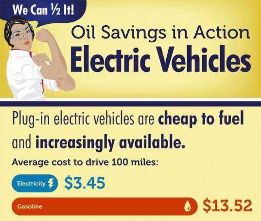 Infographic: How Electric Vehicles Can Help Cut US Oil Use in Half Over the Next 20 Years