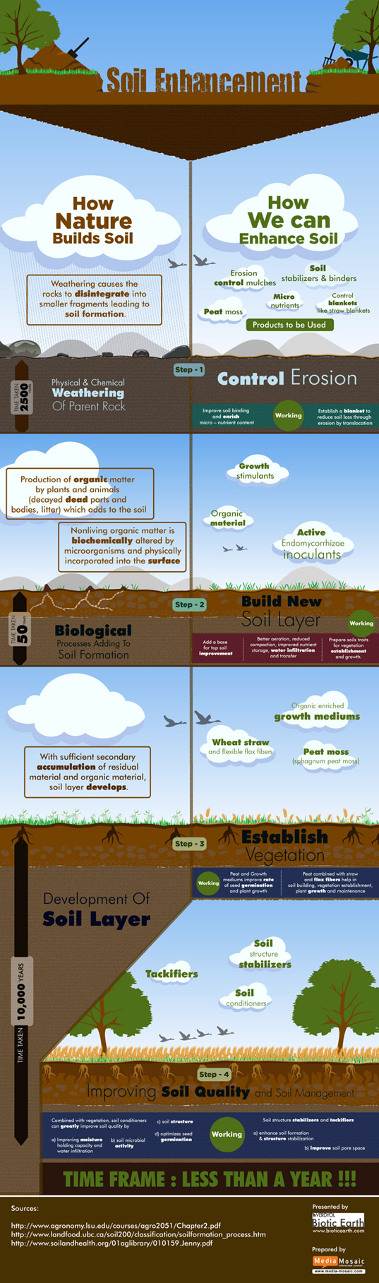Biotic Earth, Soil Building, Infographic, agriculture, sustainable design, green design, gardening, erosion