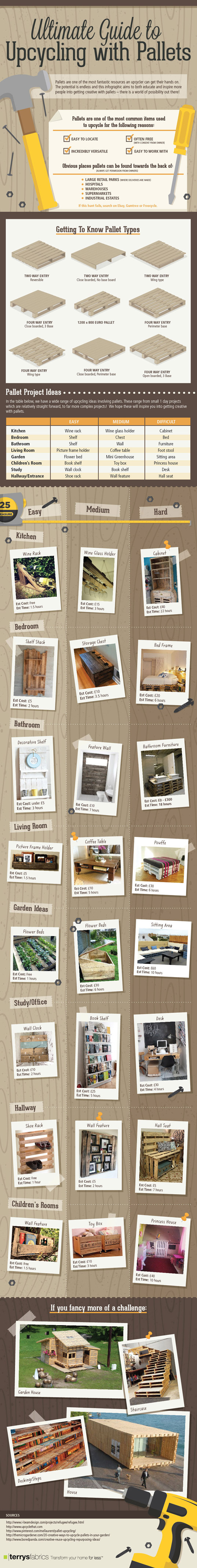 Pallets, recycled pallet, shipping pallet, infographic, palletecture, recycled pallet furniture, recycled materials, sustainable design, green design, upcycled pallet, upcycling, recycling, green decor, green interiors