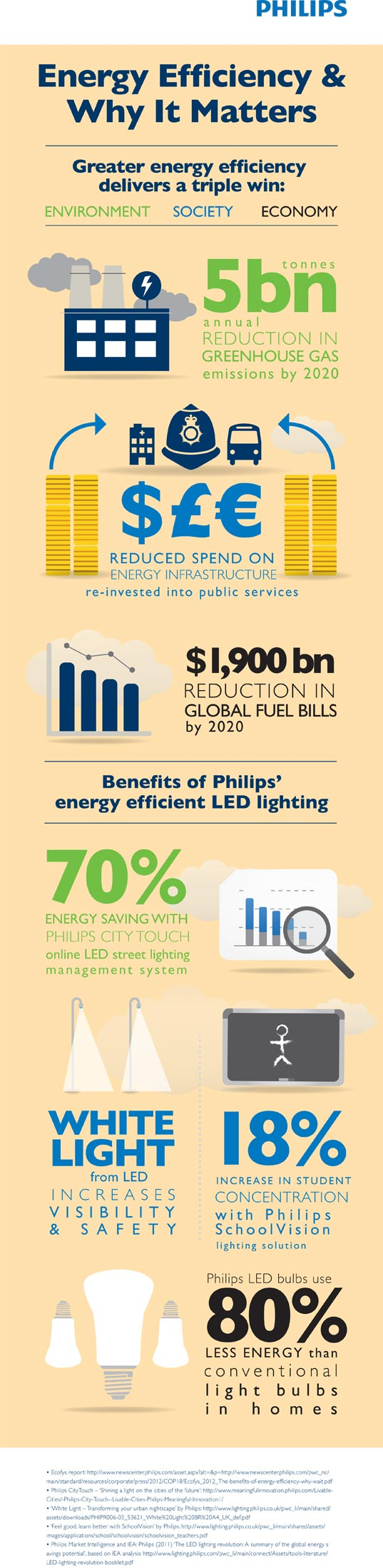 Philips, energy efficiency, cop 19, climate change, global warming, infographic, typhoon haiyan, led, led lighting, energy-efficient lighting