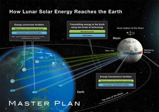 Shimizu Corporation, Luna Ring, solar power, space, moon, earth, solar satellite energy system, lunar solar power plant, moon solar power plant, shimizu corporation, Shimizu Corporation luna belt, Shimizu Corporation moon solar power, Shimizu Corporation solar power plan, solar belt, Solar Power, solar power moon