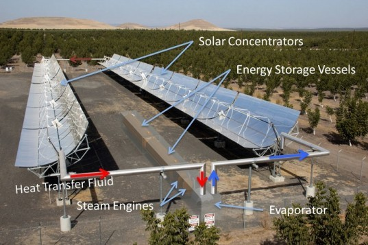 solar energy, steam engines, steam engine pistons, concentrated solar, solar storage